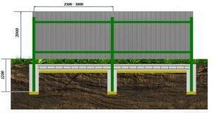 raznovidnosti-fundamentov-dlya-zabora-s-kirpichnymi-stolbami-2