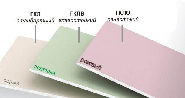 Типы листов гипсокартона