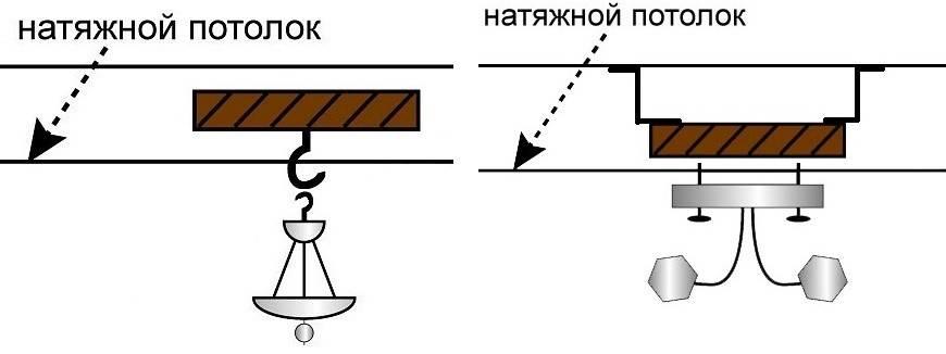 Крепление на потолок для люстры