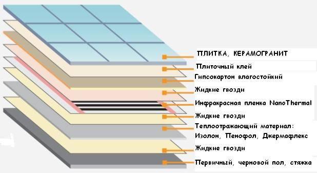 Особенности укладки пленочного пола под плитку
