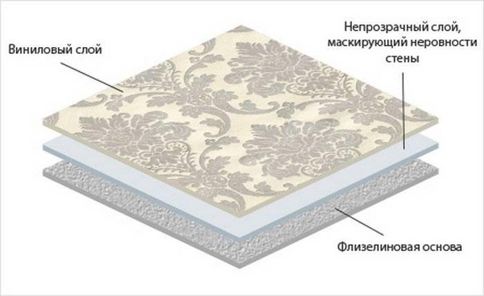 Слои виниловых обоев на флизелиновой основе