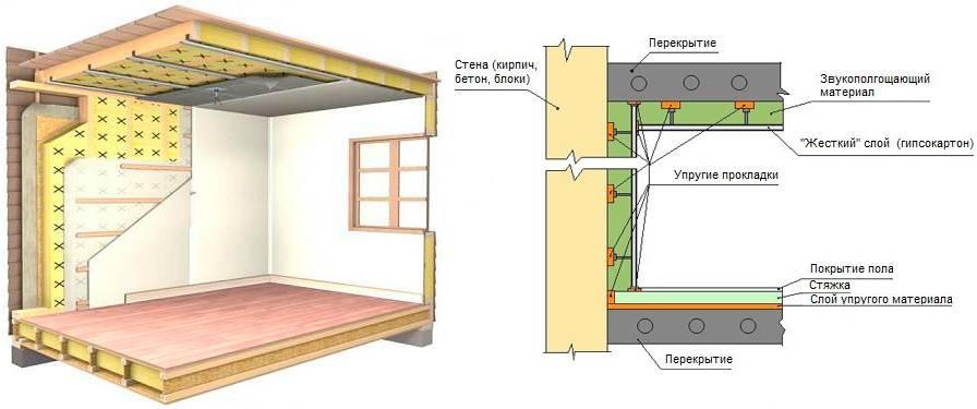 Как сделать шумо и звукоизоляцию в квартире