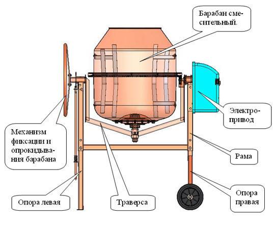 Устройство бетономешалки