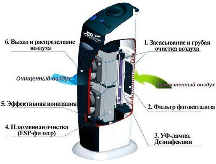 Описание и устройство