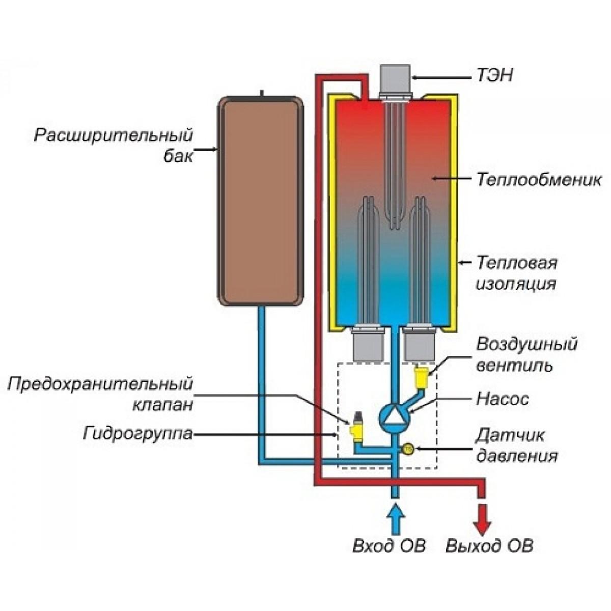 Схема подключения труб к электрокотлу