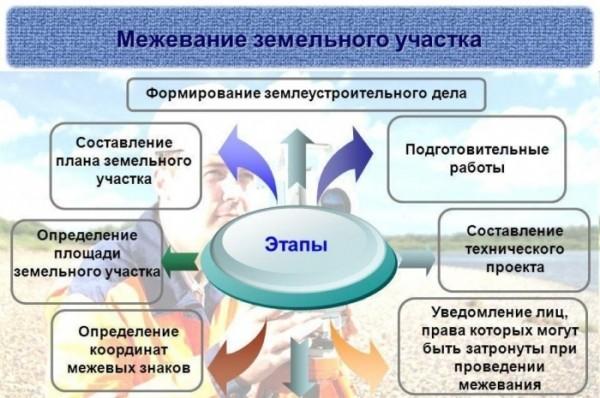 План межевания земельного участка