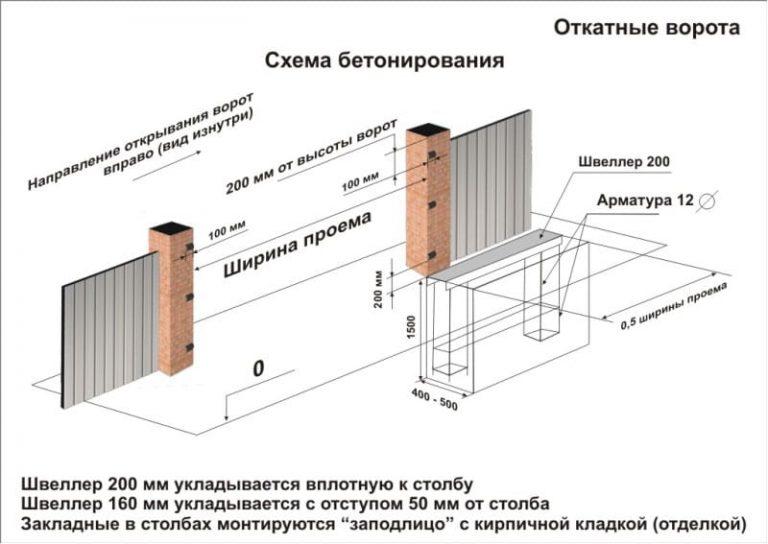 Ворота своими руками чертежи схемы эскизы конструкция фото 752