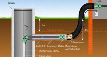 Возможности использования колодца для водопроводной системы