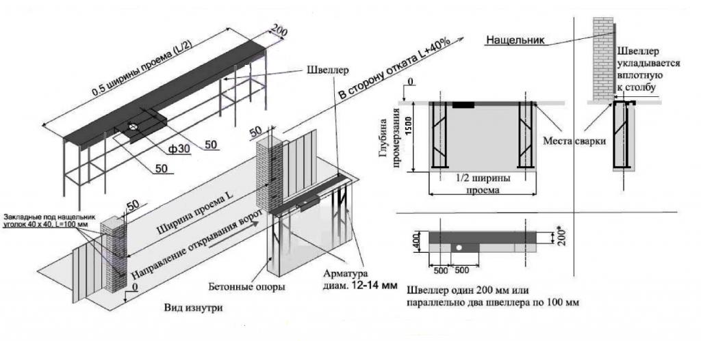 Схематическое изображение швеллера