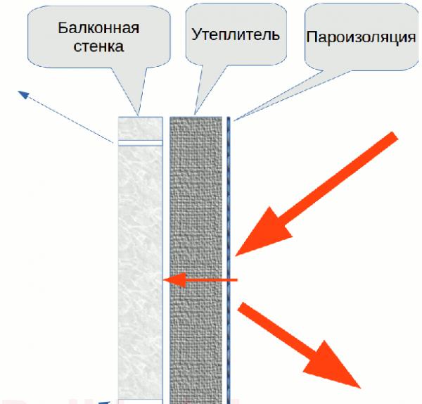 Пароизоляция балкона при утеплении