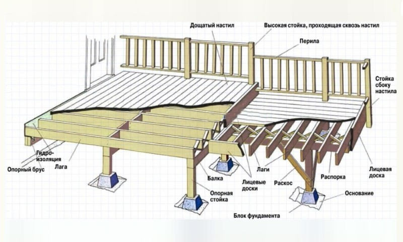 Как поднять баню на фундамент